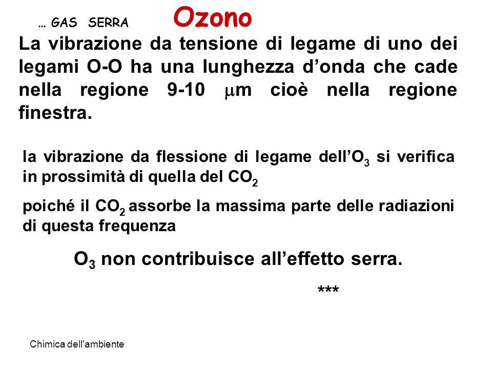 O3 non contribuisce all'effetto serra.
