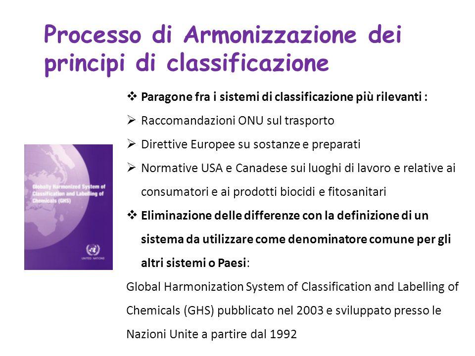 Processo di Armonizzazione dei principi di classificazione