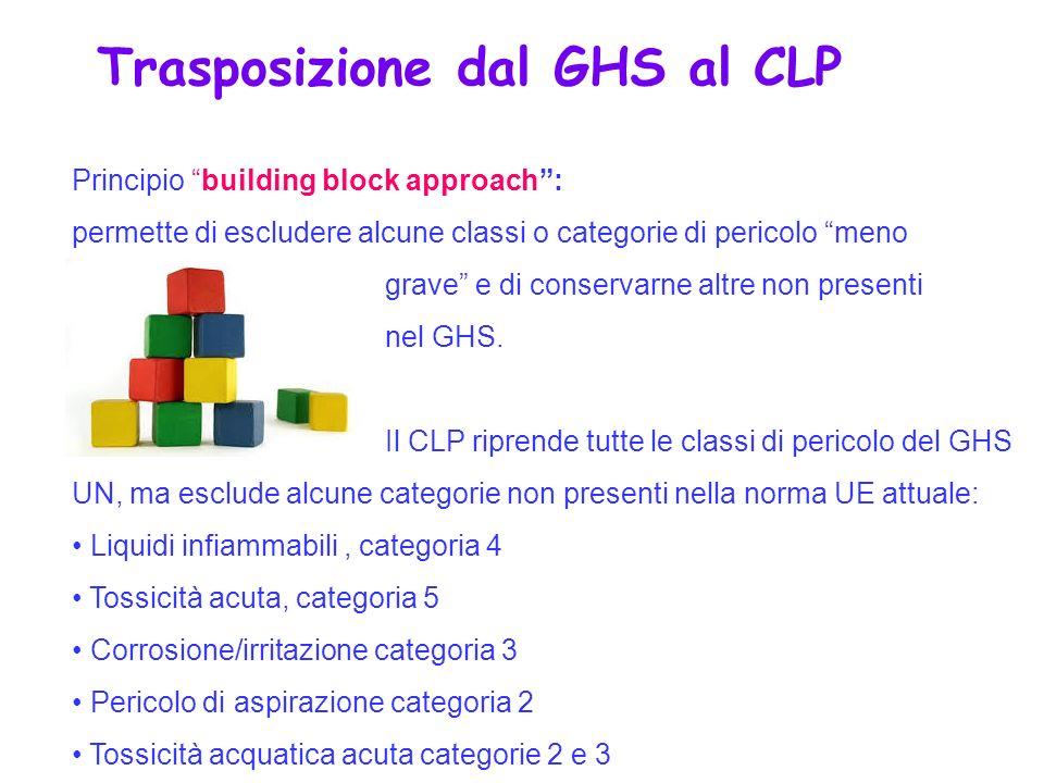 Trasposizione dal GHS al CLP