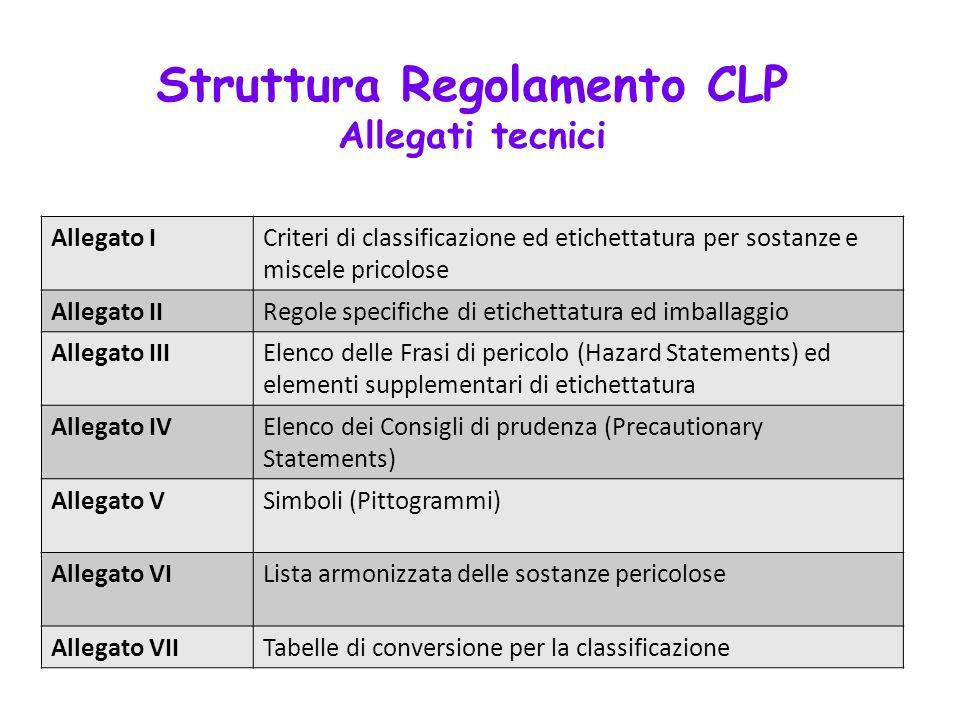 Struttura Regolamento CLP Allegati tecnici