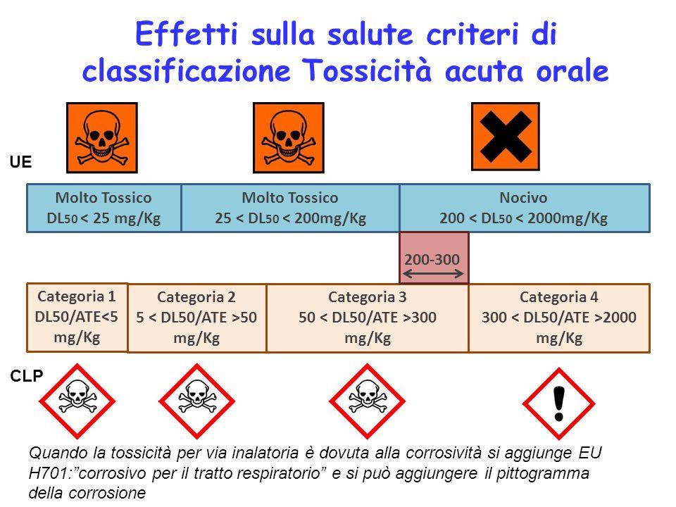 Effetti sulla salute criteri di classificazione Tossicità acuta orale