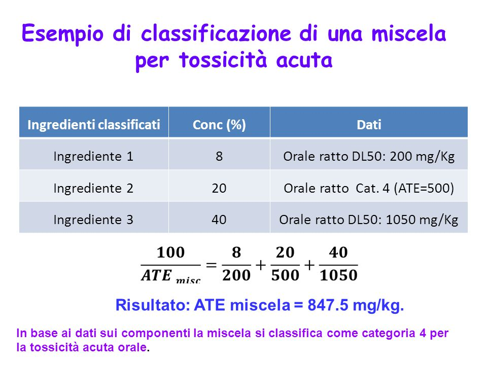 Esempio di classificazione di una miscela Ingredienti classificati