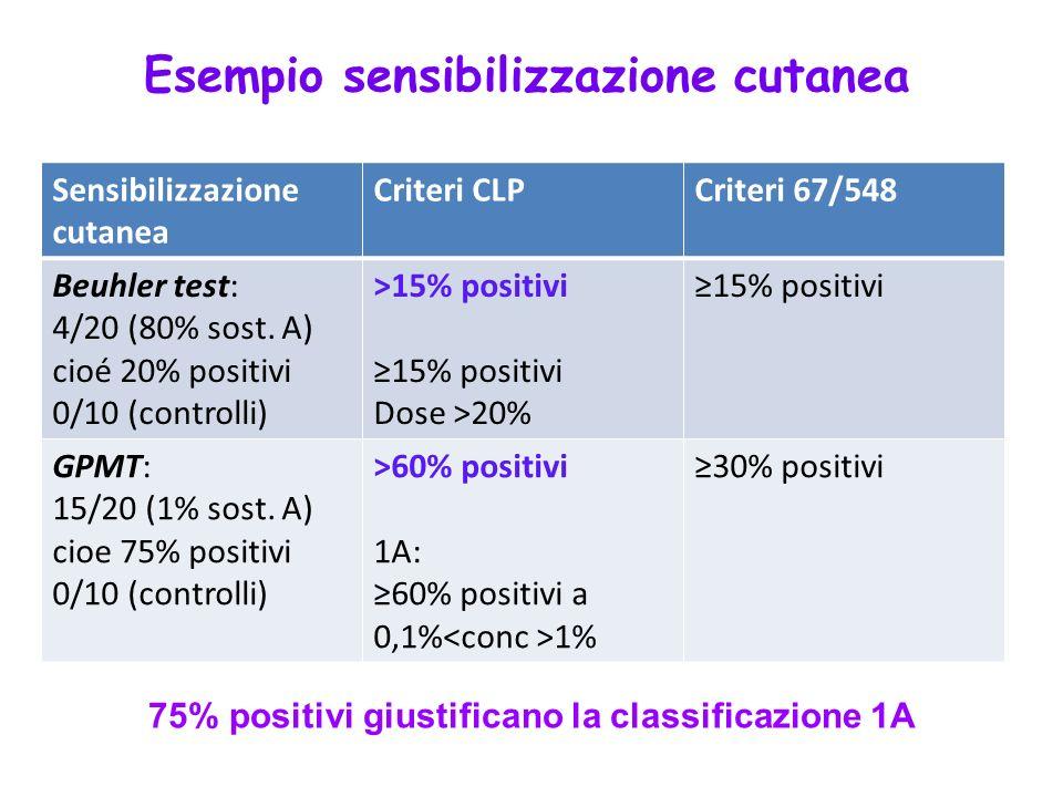 75% positivi giustificano la classificazione 1A
