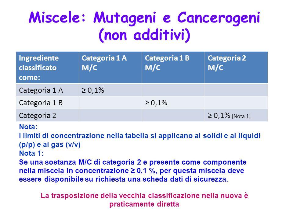 Miscele: Mutageni e Cancerogeni (non additivi)