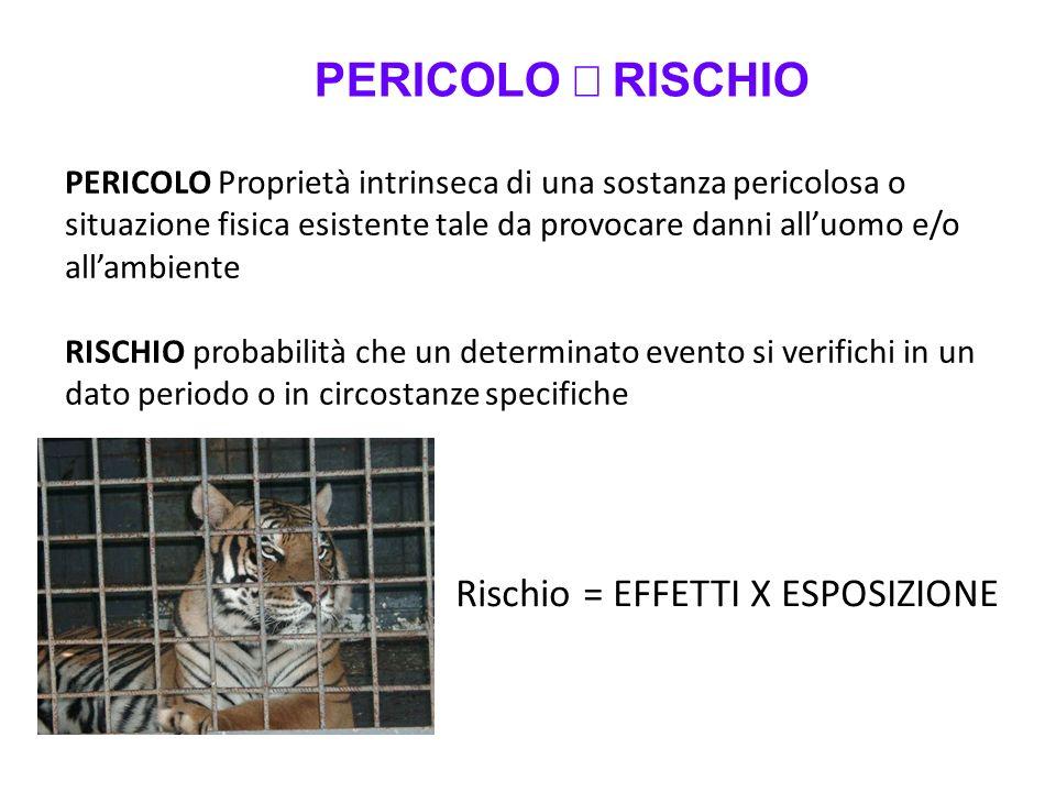 PERICOLO ¹ RISCHIO Rischio = EFFETTI X ESPOSIZIONE