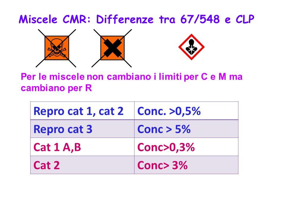 Repro cat 1, cat 2 Conc. >0,5% Repro cat 3 Conc > 5% Cat 1 A,B
