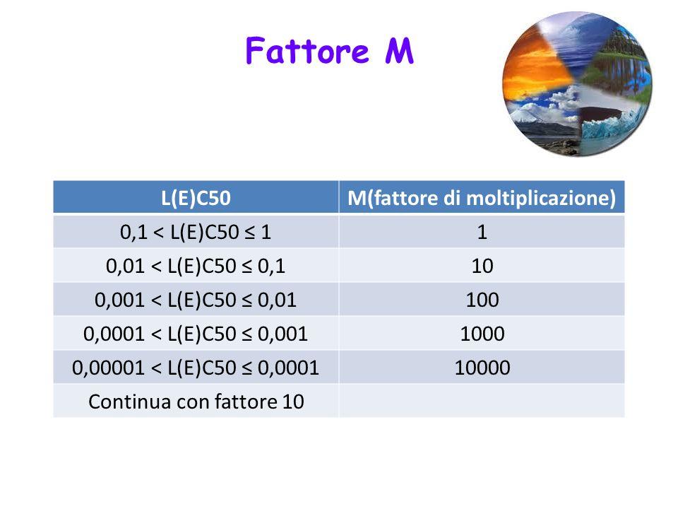 M(fattore di moltiplicazione)
