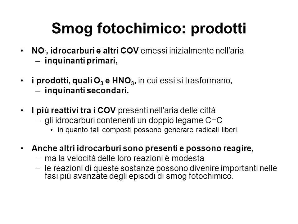 Smog fotochimico: prodotti