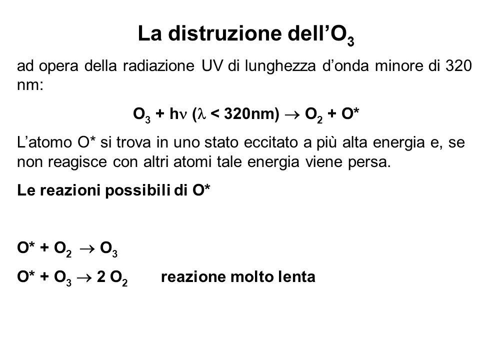 La distruzione dell'O3 ad opera della radiazione UV di lunghezza d'onda minore di 320 nm: O3 + h ( < 320nm)  O2 + O*