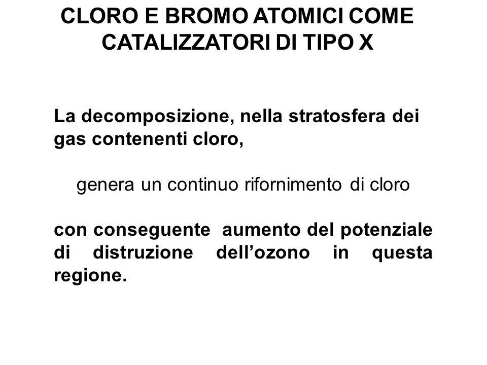 CLORO E BROMO ATOMICI COME CATALIZZATORI DI TIPO X