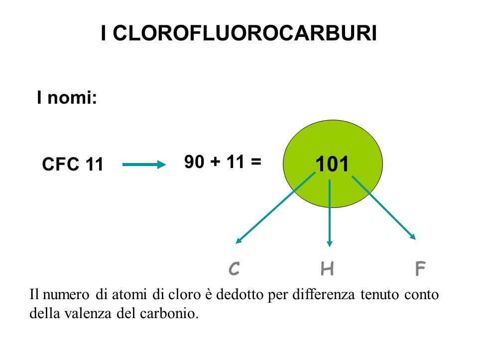 I CLOROFLUOROCARBURI 101 I nomi: CFC 11 90 + 11 = C H F