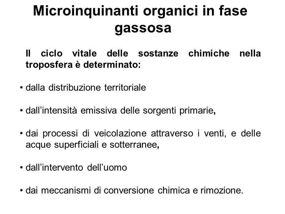 Microinquinanti organici in fase gassosa