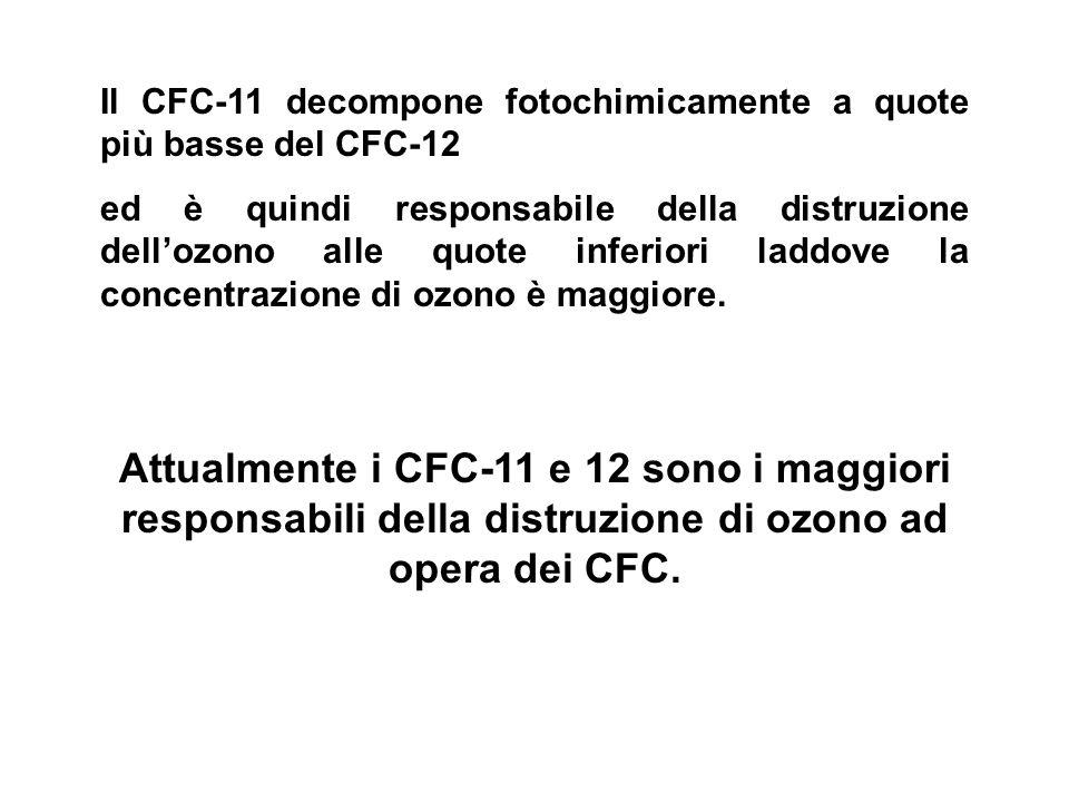 Il CFC-11 decompone fotochimicamente a quote più basse del CFC-12.