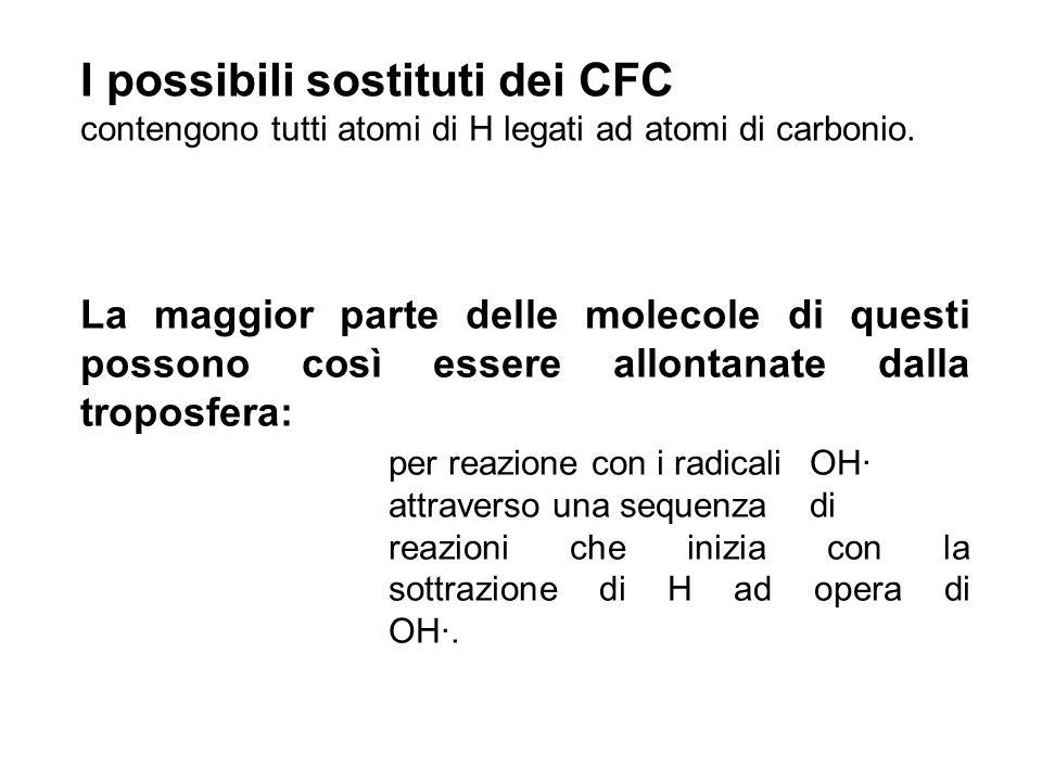 I possibili sostituti dei CFC
