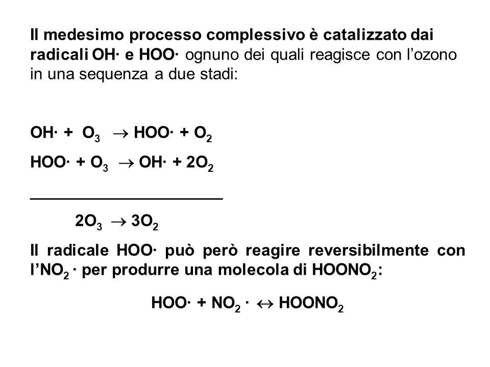 Il medesimo processo complessivo è catalizzato dai radicali OH· e HOO· ognuno dei quali reagisce con l'ozono in una sequenza a due stadi: