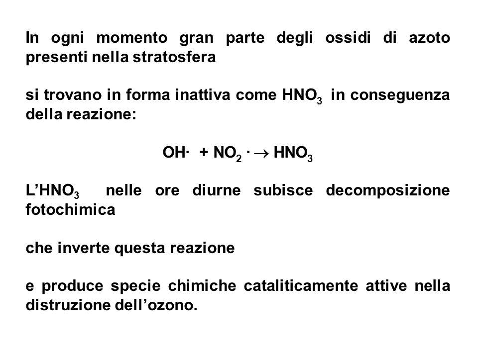 si trovano in forma inattiva come HNO3 in conseguenza della reazione: