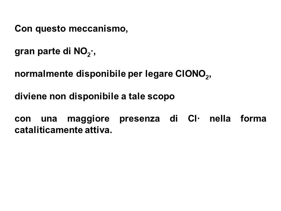 Con questo meccanismo, gran parte di NO2·, normalmente disponibile per legare ClONO2, diviene non disponibile a tale scopo.