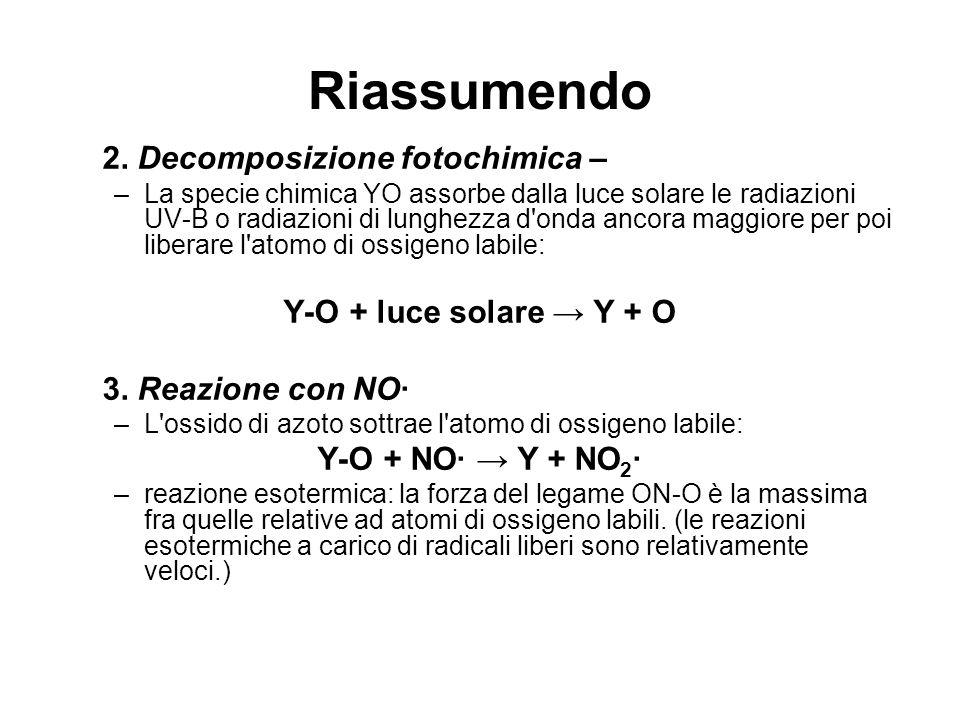 Riassumendo 2. Decomposizione fotochimica – Y-O + luce solare → Y + O
