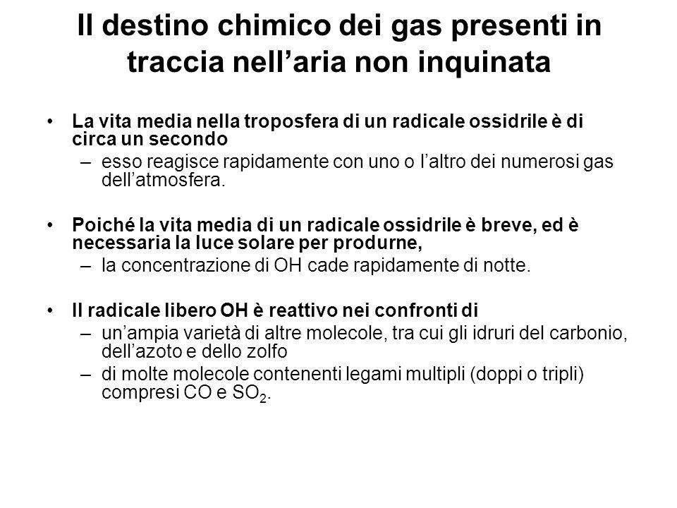 Il destino chimico dei gas presenti in traccia nell'aria non inquinata
