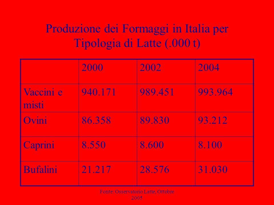 Produzione dei Formaggi in Italia per Tipologia di Latte (.000 t)
