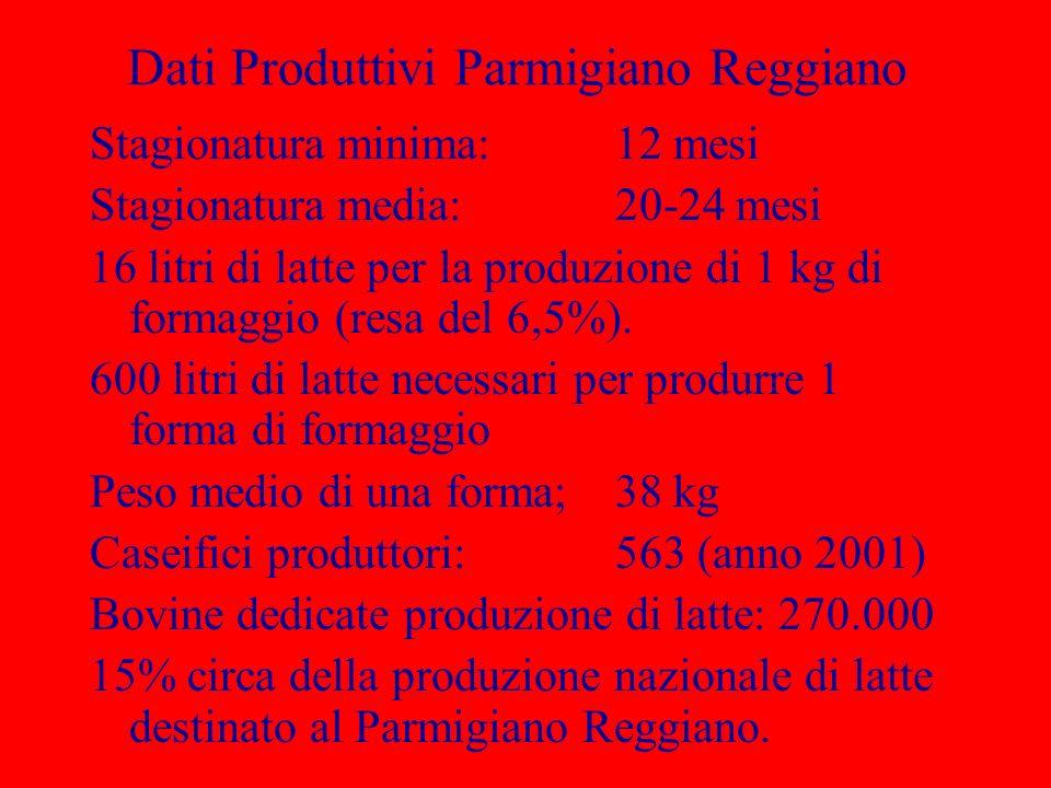 Dati Produttivi Parmigiano Reggiano