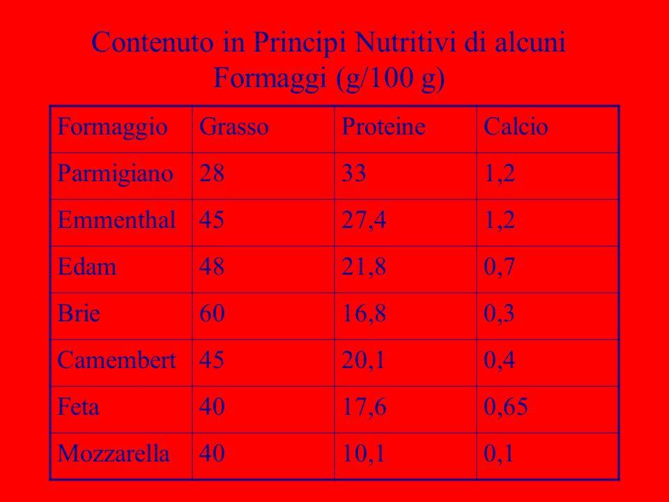 Contenuto in Principi Nutritivi di alcuni Formaggi (g/100 g)