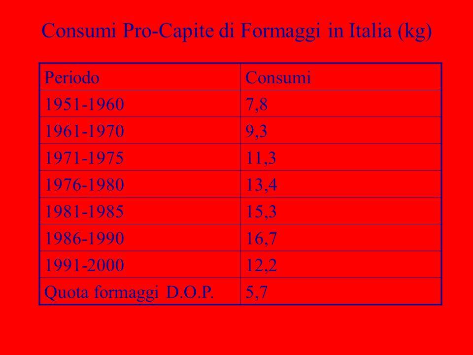 Consumi Pro-Capite di Formaggi in Italia (kg)