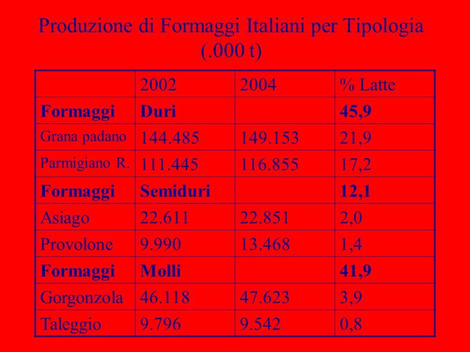 Produzione di Formaggi Italiani per Tipologia (.000 t)