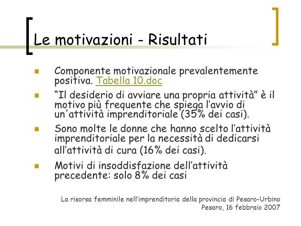 Le motivazioni - Risultati