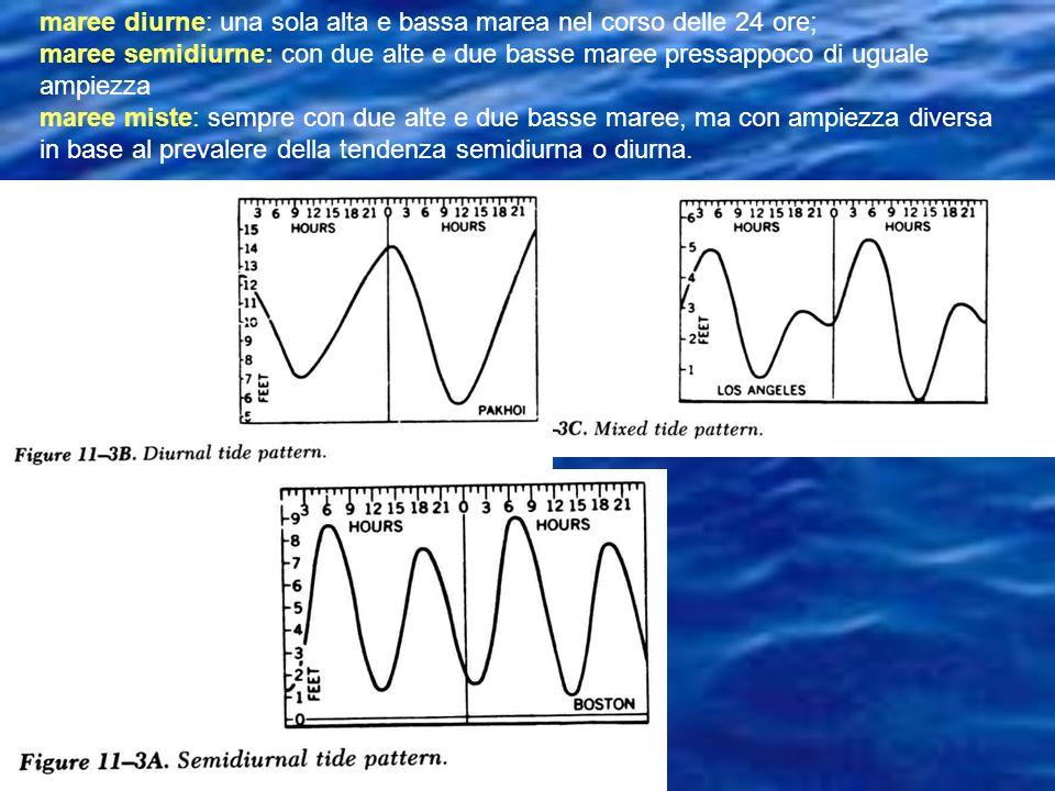 maree diurne: una sola alta e bassa marea nel corso delle 24 ore;