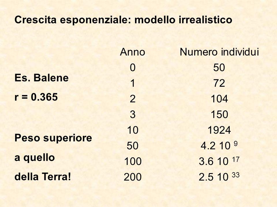 Crescita esponenziale: modello irrealistico