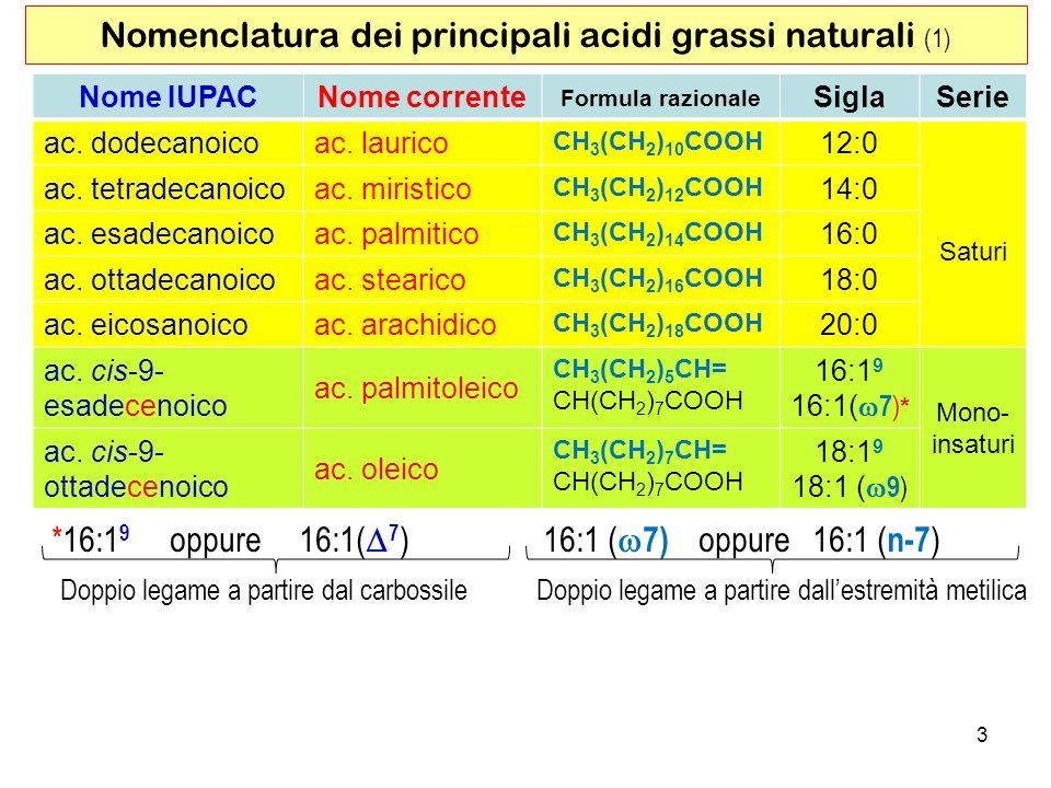 Nomenclatura dei principali acidi grassi naturali (1)