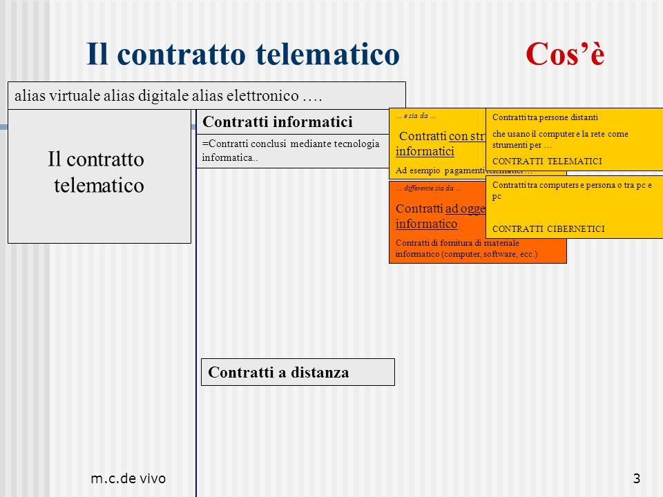 Il contratto telematico Cos'è