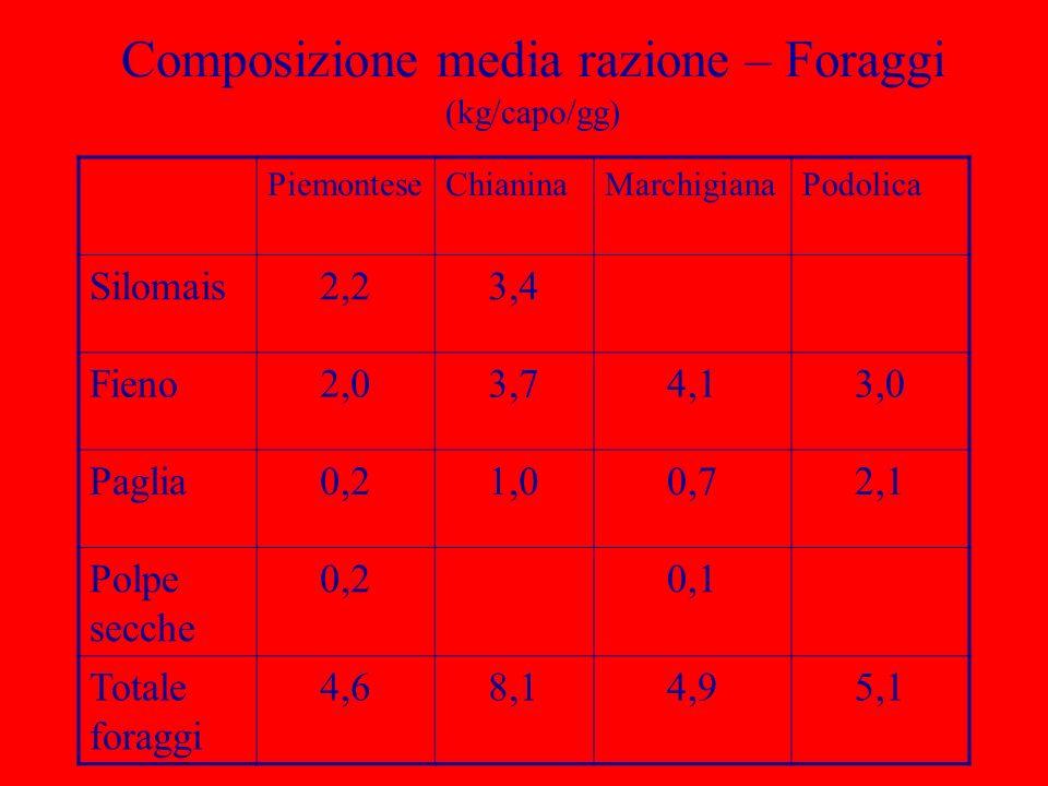 Composizione media razione – Foraggi (kg/capo/gg)