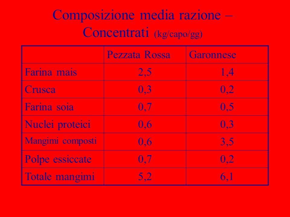 Composizione media razione – Concentrati (kg/capo/gg)