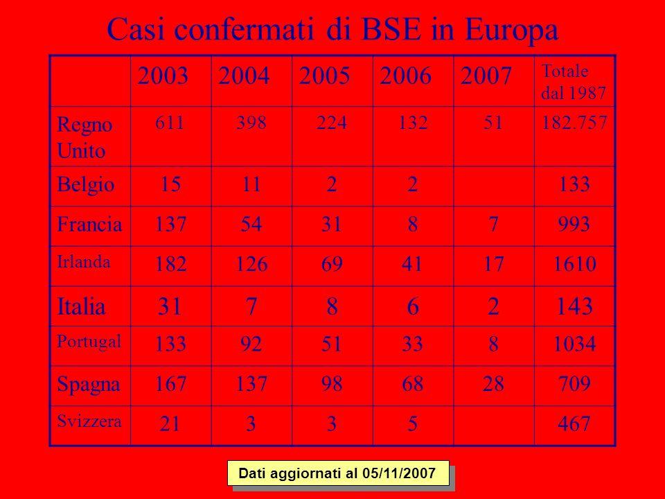 Casi confermati di BSE in Europa