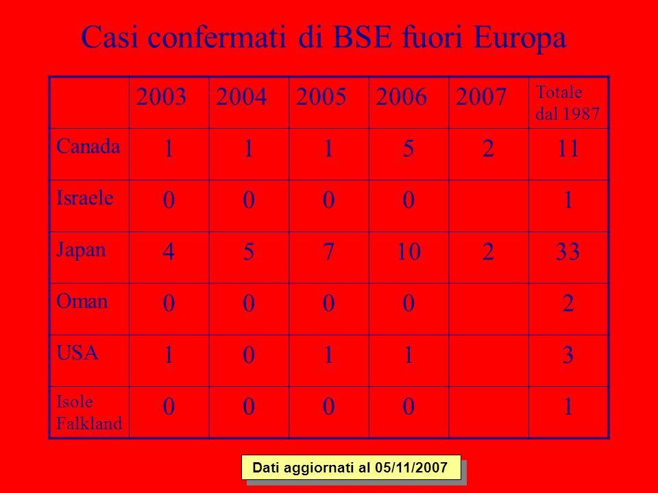 Casi confermati di BSE fuori Europa