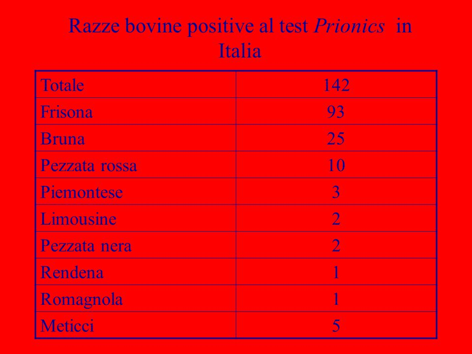 Razze bovine positive al test Prionics in Italia