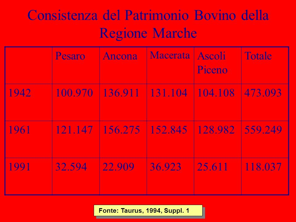 Consistenza del Patrimonio Bovino della Regione Marche