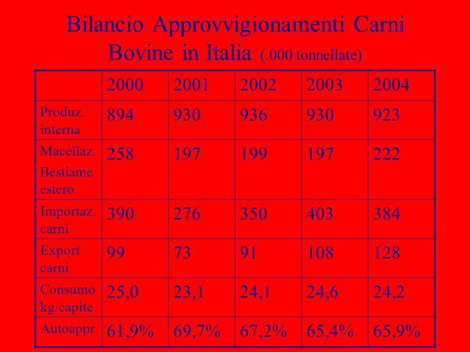 Bilancio Approvvigionamenti Carni Bovine in Italia (.000 tonnellate)