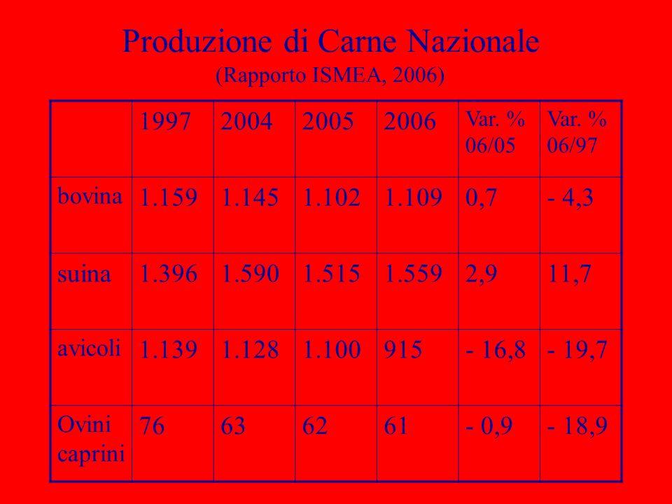 Produzione di Carne Nazionale (Rapporto ISMEA, 2006)