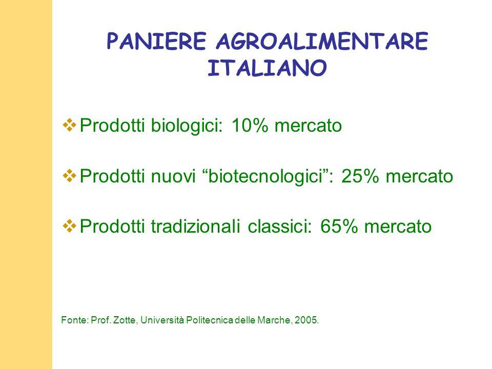 PANIERE AGROALIMENTARE ITALIANO
