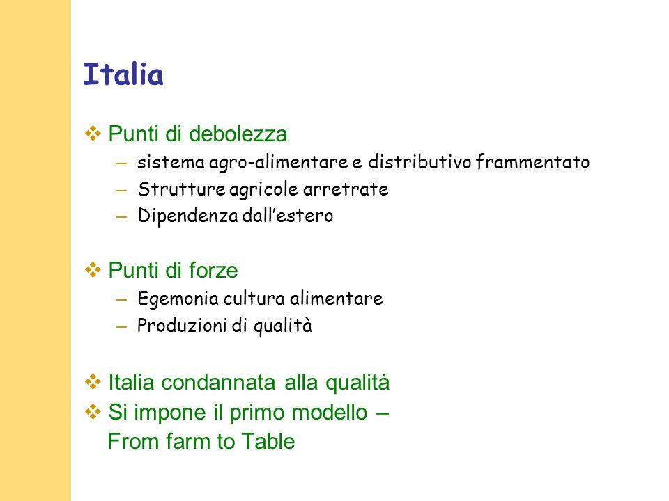 Italia Punti di debolezza Punti di forze