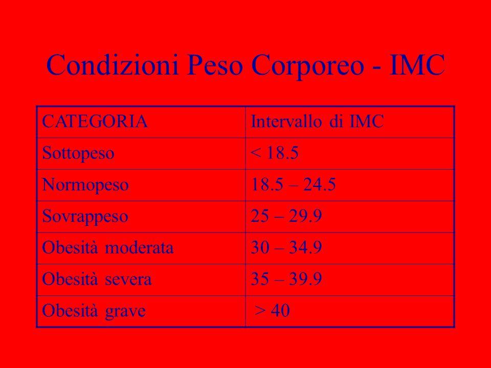 Condizioni Peso Corporeo - IMC