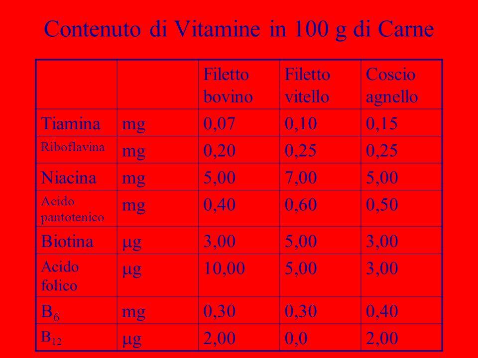 Contenuto di Vitamine in 100 g di Carne