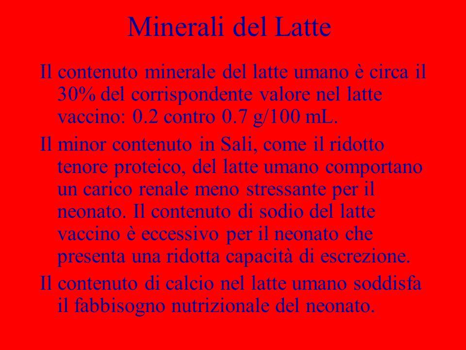 Minerali del Latte Il contenuto minerale del latte umano è circa il 30% del corrispondente valore nel latte vaccino: 0.2 contro 0.7 g/100 mL.