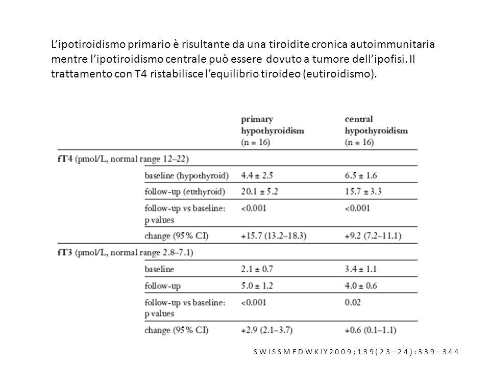 L'ipotiroidismo primario è risultante da una tiroidite cronica autoimmunitaria mentre l'ipotiroidismo centrale può essere dovuto a tumore dell'ipofisi. Il trattamento con T4 ristabilisce l'equilibrio tiroideo (eutiroidismo).