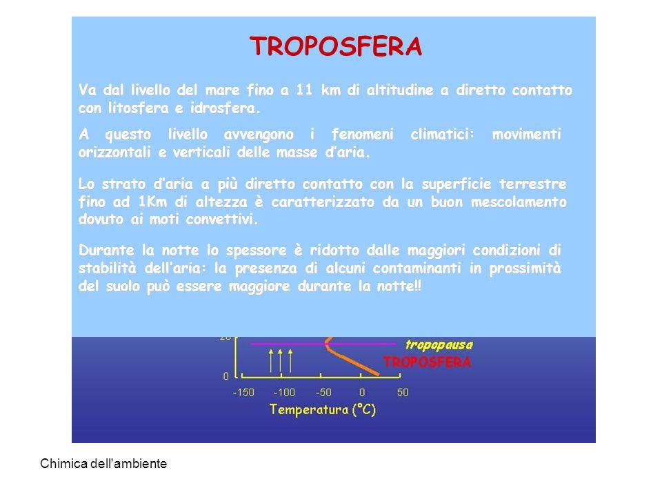 TROPOSFERA ATMOSFERA. Va dal livello del mare fino a 11 km di altitudine a diretto contatto con litosfera e idrosfera.