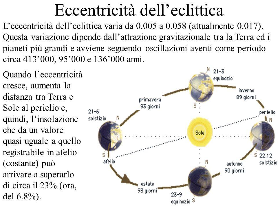 Eccentricità dell'eclittica