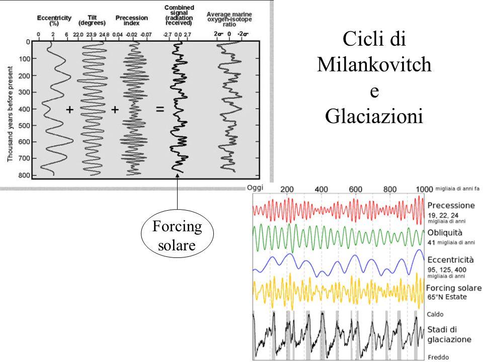 Cicli di Milankovitch e Glaciazioni